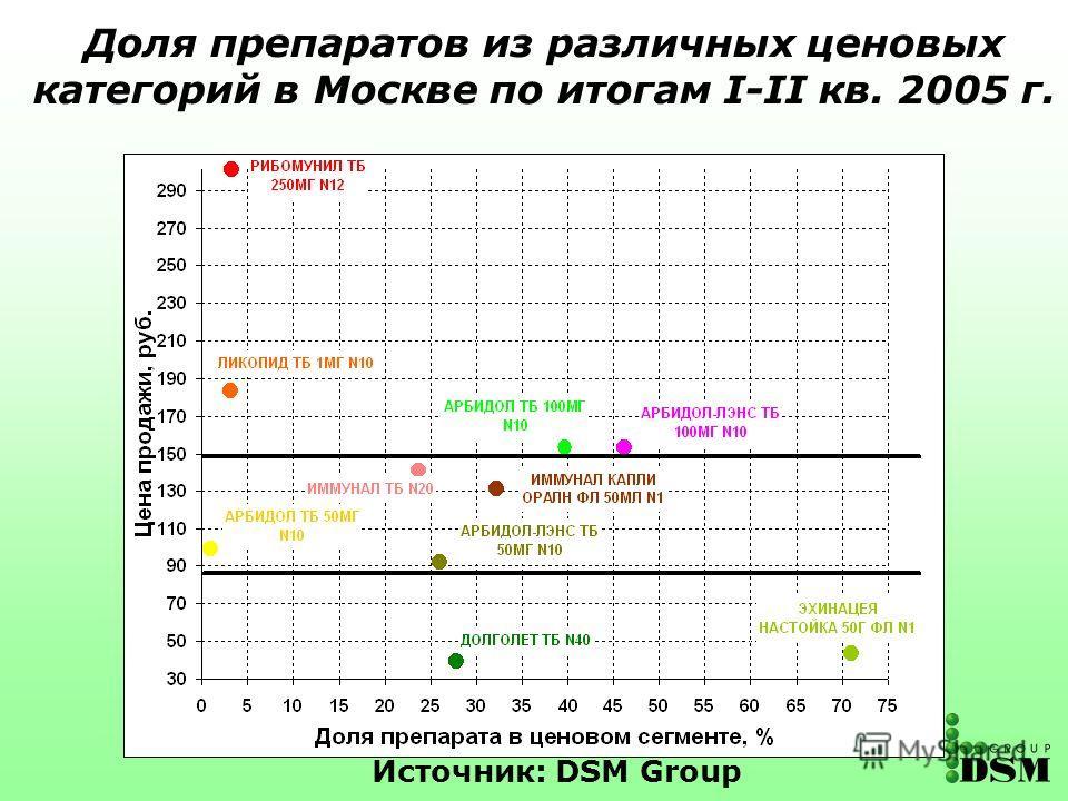 Источник: DSM Group Доля препаратов из различных ценовых категорий в Москве по итогам I-II кв. 2005 г.
