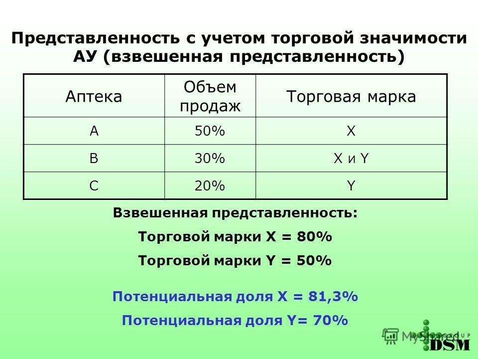 Аптека Объем продаж Торговая марка А50%X В30%X и Y С20%Y Взвешенная представленность: Торговой марки X = 80% Торговой марки Y = 50% Потенциальная доля X = 81,3% Потенциальная доля Y= 70% Представленность с учетом торговой значимости АУ (взвешенная пр