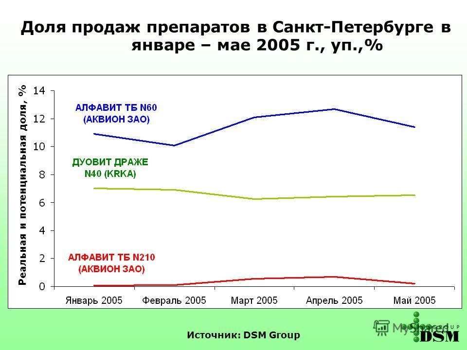 Источник: DSM Group Доля продаж препаратов в Санкт-Петербурге в январе – мае 2005 г., уп.,%