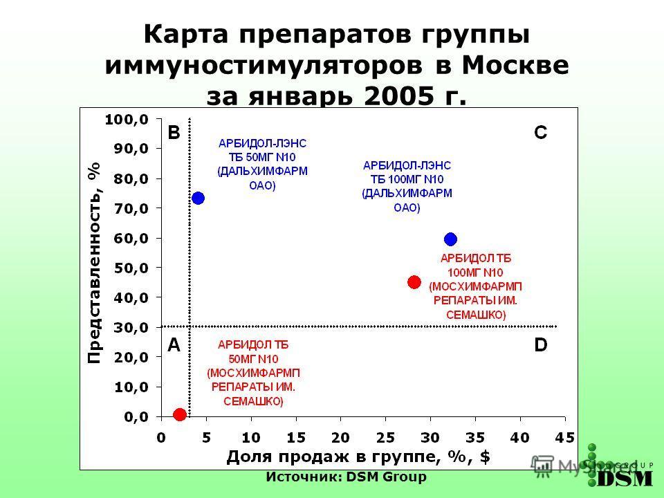 Источник: DSM Group Карта препаратов группы иммуностимуляторов в Москве за январь 2005 г.