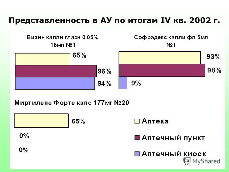Представленность в АУ по итогам IV кв. 2002 г. Источник: DSM Group