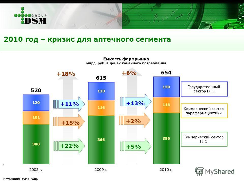Источник: DSM Group 2010 год – кризис для аптечного сегмента