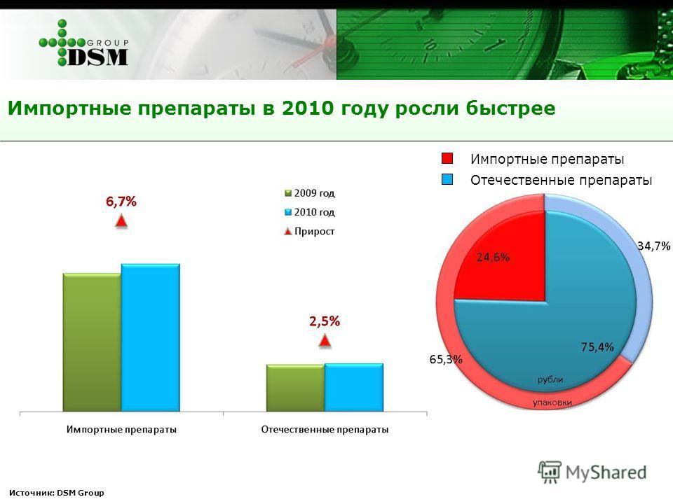Импортные препараты в 2010 году росли быстрее Источник: DSM Group Импортные препараты Отечественные препараты