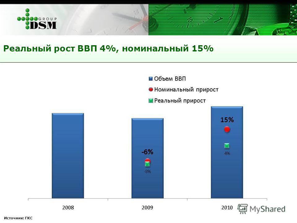 Источник: ГКС Реальный рост ВВП 4%, номинальный 15%