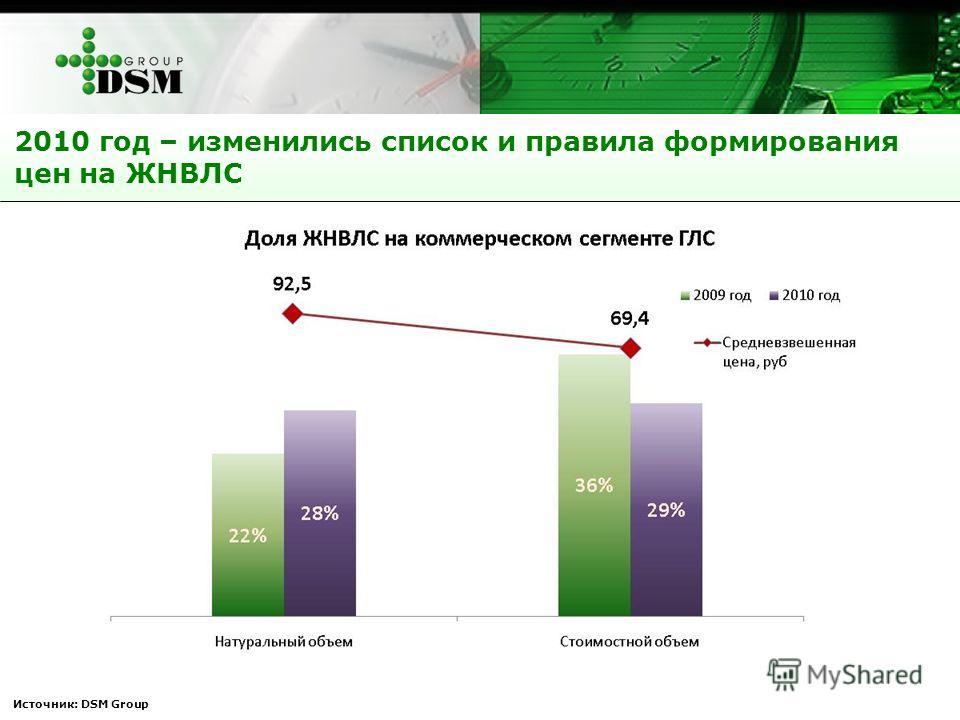2010 год – изменились список и правила формирования цен на ЖНВЛС