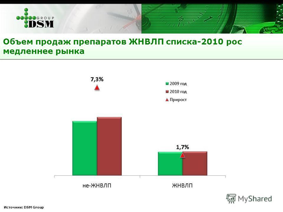 Объем продаж препаратов ЖНВЛП списка-2010 рос медленнее рынка Источник: DSM Group