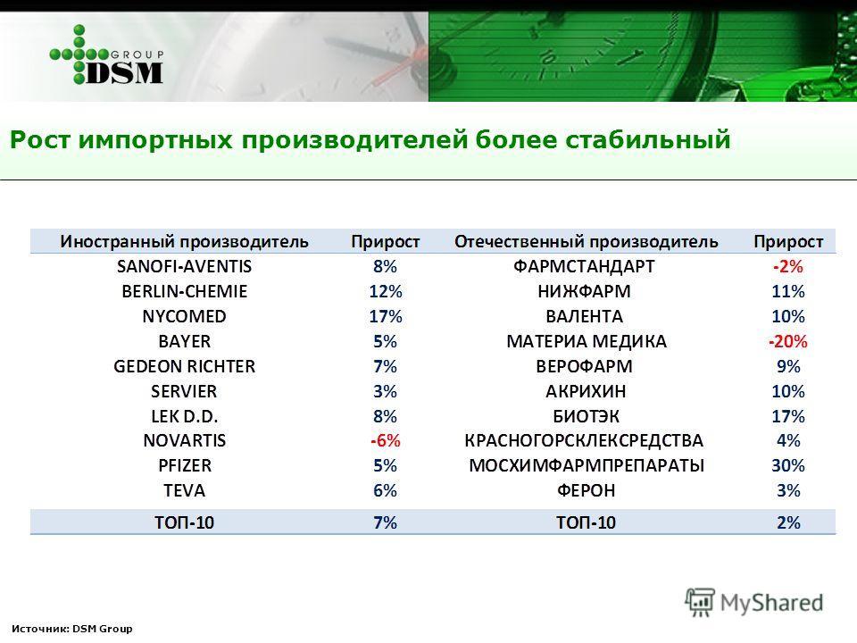 Рост импортных производителей более стабильный Источник: DSM Group