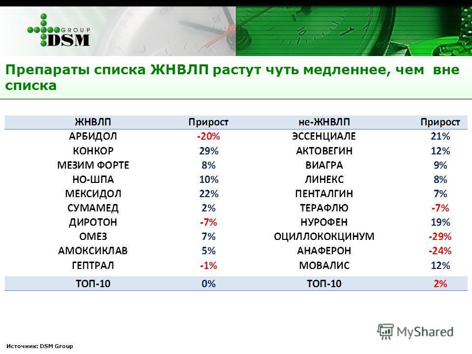 Препараты списка ЖНВЛП растут чуть медленнее, чем вне списка Источник: DSM Group
