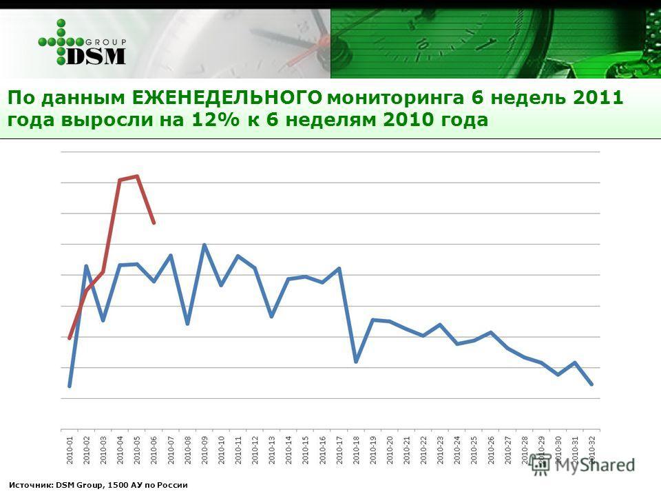 Источник: DSM Group, 1500 АУ по России По данным ЕЖЕНЕДЕЛЬНОГО мониторинга 6 недель 2011 года выросли на 12% к 6 неделям 2010 года