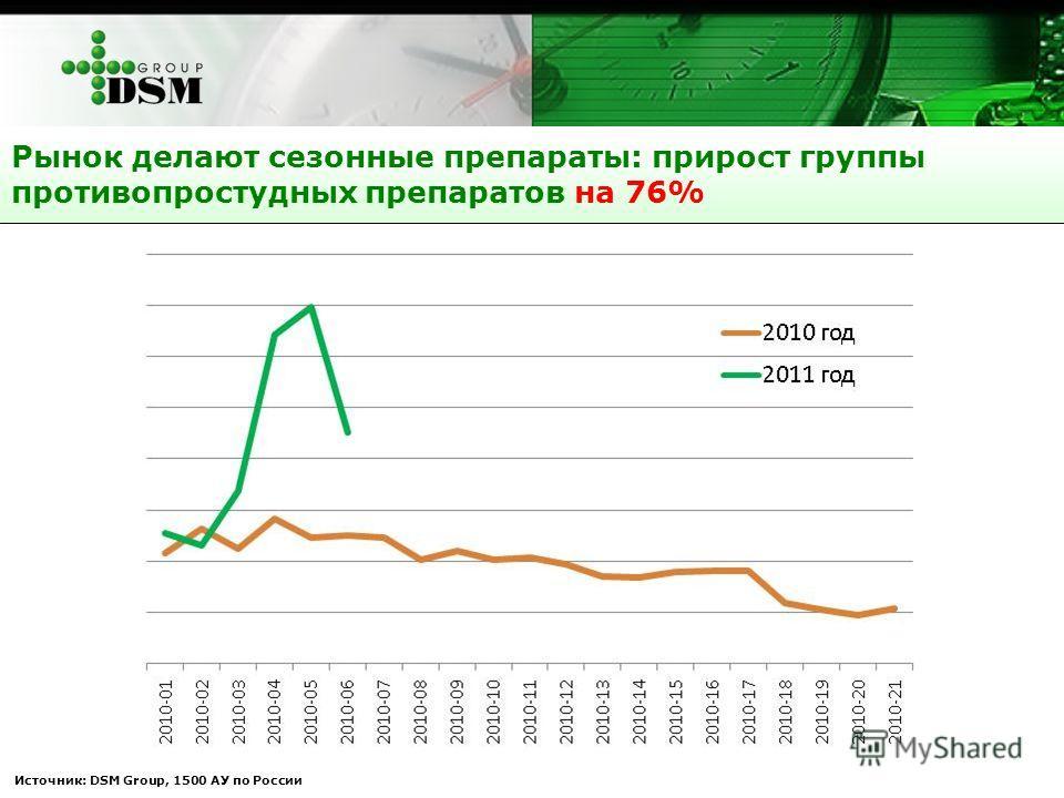 Источник: DSM Group, 1500 АУ по России Рынок делают сезонные препараты: прирост группы противопростудных препаратов на 76%