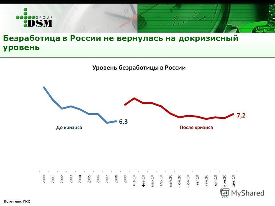 Источник: ГКС Безработица в России не вернулась на докризисный уровень