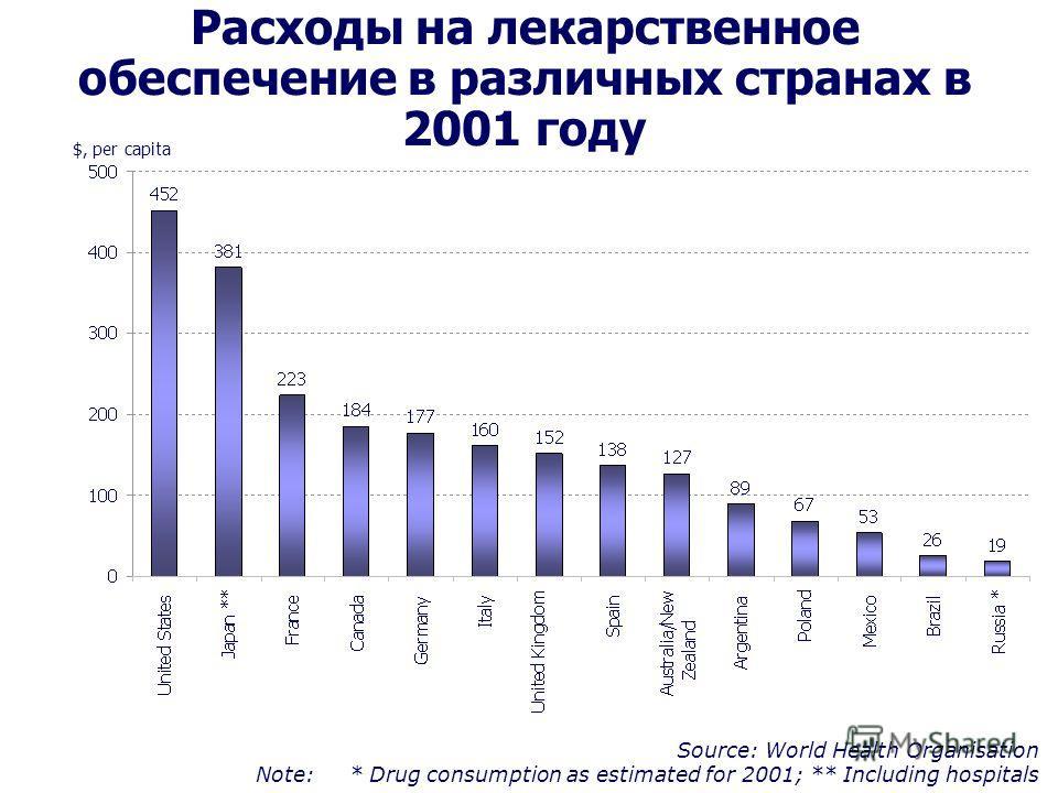 Расходы на лекарственное обеспечение в различных странах в 2001 году $, per capita Source: World Health Organisation Note: * Drug consumption as estimated for 2001; ** Including hospitals