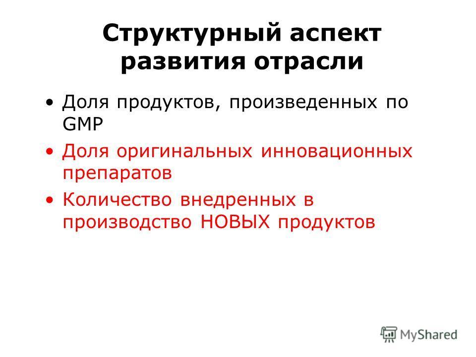 Доля продуктов, произведенных по GMP Доля оригинальных инновационных препаратов Количество внедренных в производство НОВЫХ продуктов Структурный аспект развития отрасли