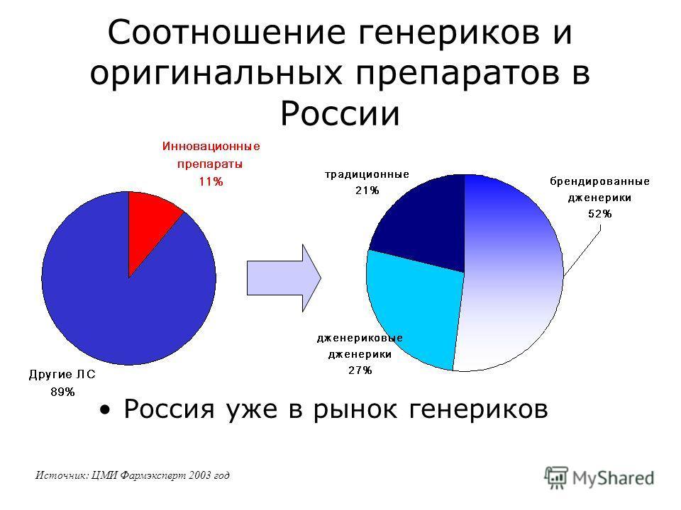 Соотношение генериков и оригинальных препаратов в России Россия уже в рынок генериков Источник: ЦМИ Фармэксперт 2003 год