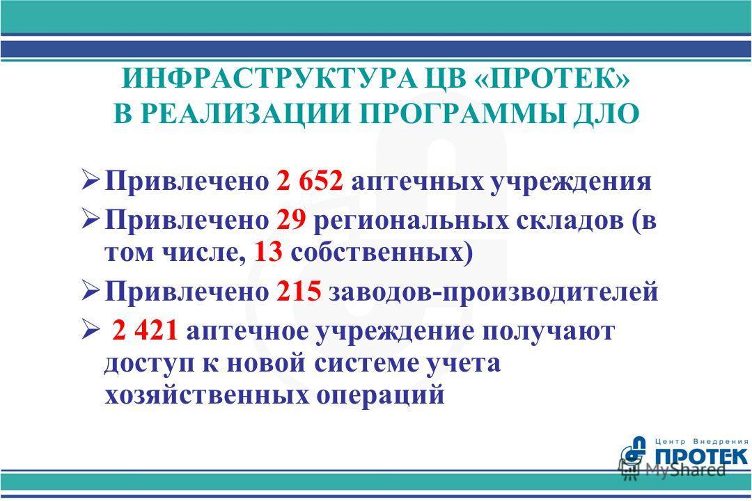 ИНФРАСТРУКТУРА Ц В «ПРОТЕК» В РЕАЛИЗАЦИИ ПРОГРАММЫ ДЛО Привлечено 2 652 аптечных учреждения Привлечено 29 региональных складов (в том числе, 13 собственных) Привлечено 215 заводов-производителей 2 4 2 1 аптечное учреждение получают доступ к новой сис