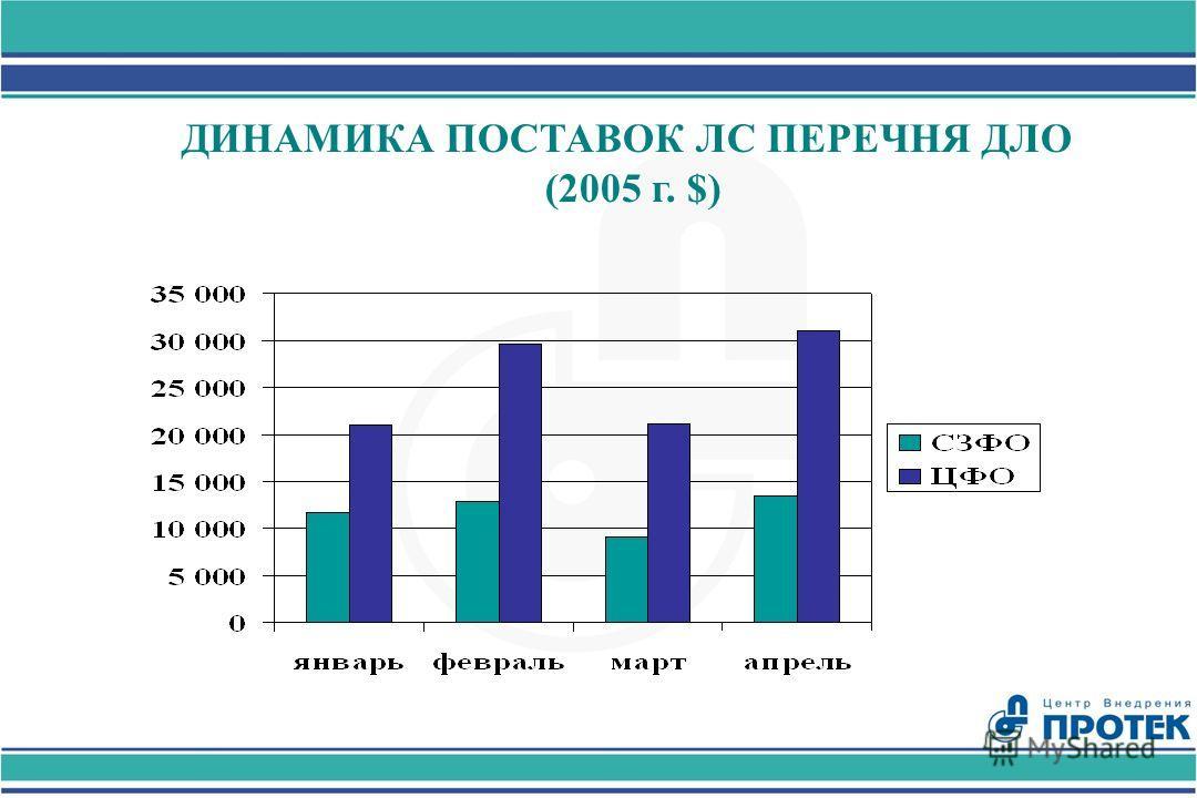 ДИНАМИКА ПОСТАВОК ЛС ПЕРЕЧНЯ ДЛО (2005 г. $)