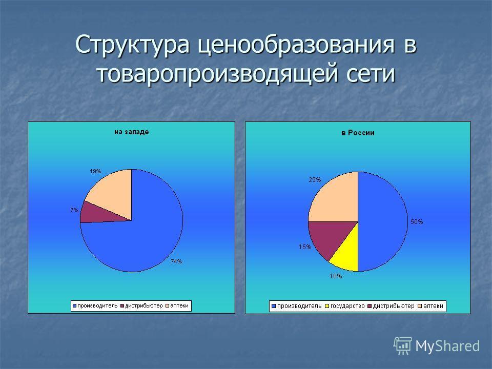Структура ценообразования в товаропроизводящей сети