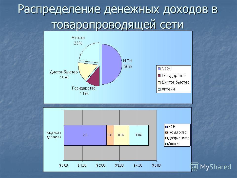 Распределение денежных доходов в товаропроводящей сети