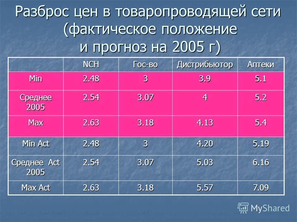 NCHГос-воДистрибьюторАптеки Min 2.48 33.95.1 Cреднее 2005 2.543.0745.2 Max2.633.184.135.4 Min Act 2.48 34.205.19 Среднее Act 2005 2.543.075.036.16 Max Act 2.633.185.577.09 Разброс цен в товаропроводящей сети (фактическое положение (фактическое положе