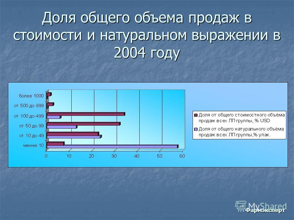 Доля общего объема продаж в стоимости и натуральном выражении в 2004 году Фармэксперт
