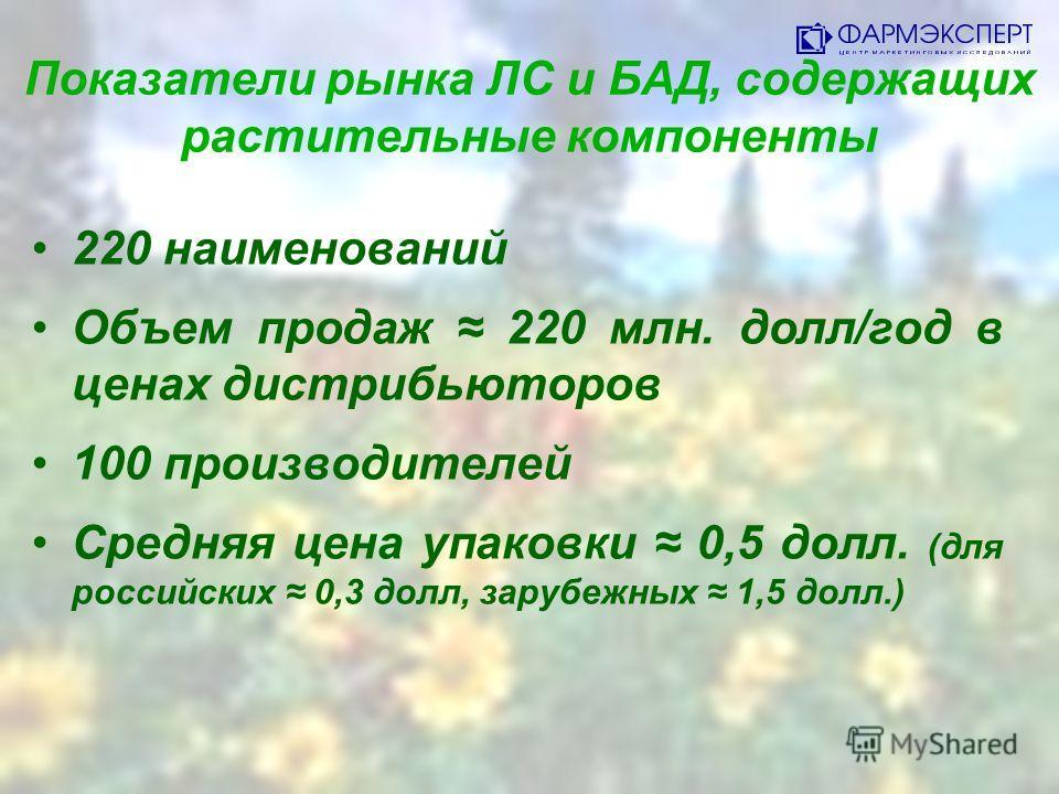 Показатели рынка ЛС и БАД, содержащих растительные компоненты 220 наименований Объем продаж 220 млн. долл/год в ценах дистрибьюторов 100 производителей Средняя цена упаковки 0,5 долл. (для российских 0,3 долл, зарубежных 1,5 долл.)