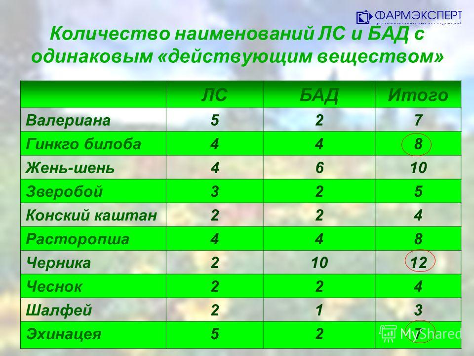 Количество наименований ЛС и БАД с одинаковым «действующим веществом» ЛСБАДИтого Валериана527 Гинкго билоба448 Жень-шень4610 Зверобой325 Конский каштан224 Расторопша448 Черника21012 Чеснок224 Шалфей213 Эхинацея527