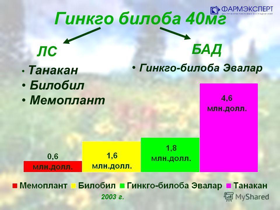 Гинкго билоба 40мг ЛС БАД Танакан Билобил Мемоплант Гинкго-билоба Эвалар 2003 г.