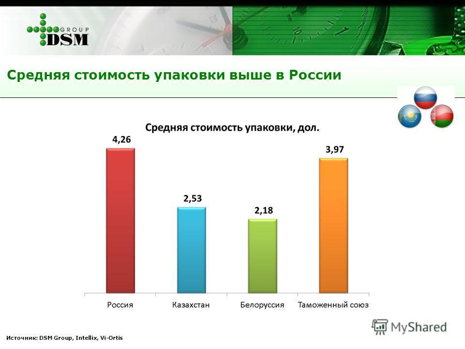 Источник: DSM Group, Intellix, Vi-Ortis Средняя стоимость упаковки выше в России