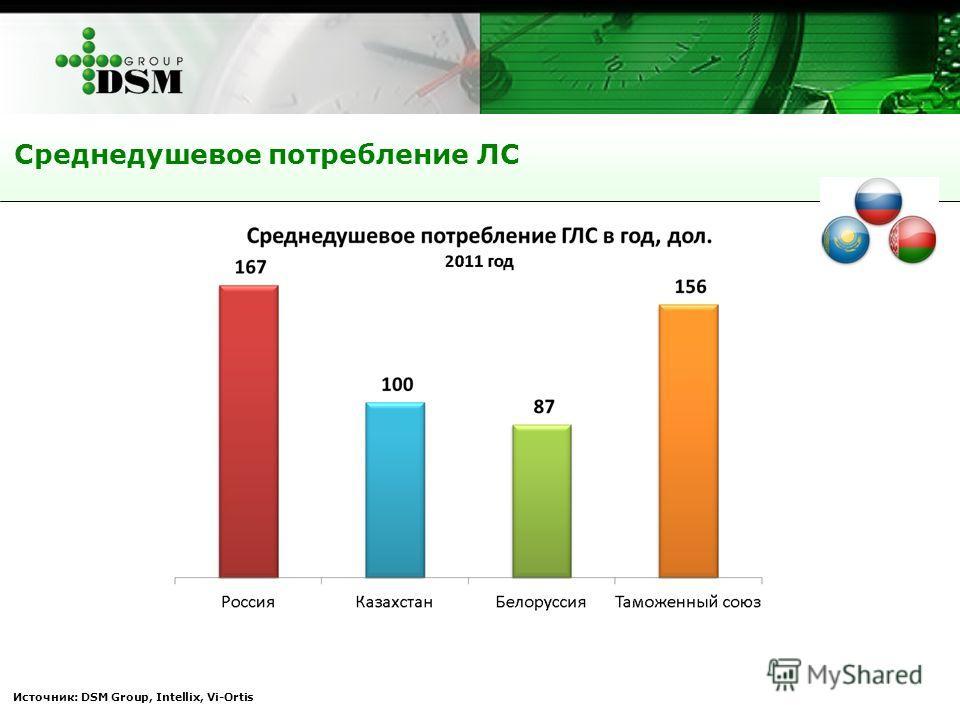 Источник: DSM Group, Intellix, Vi-Ortis Среднедушевое потребление ЛС