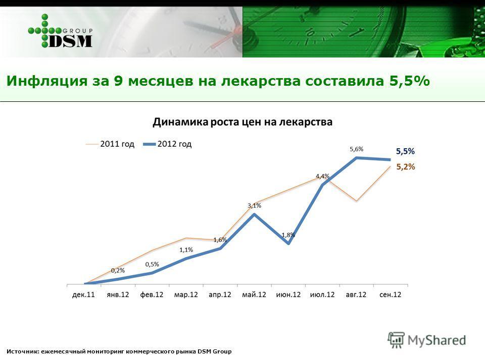 Инфляция за 9 месяцев на лекарства составила 5,5% Источник: ежемесячный мониторинг коммерческого рынка DSM Group