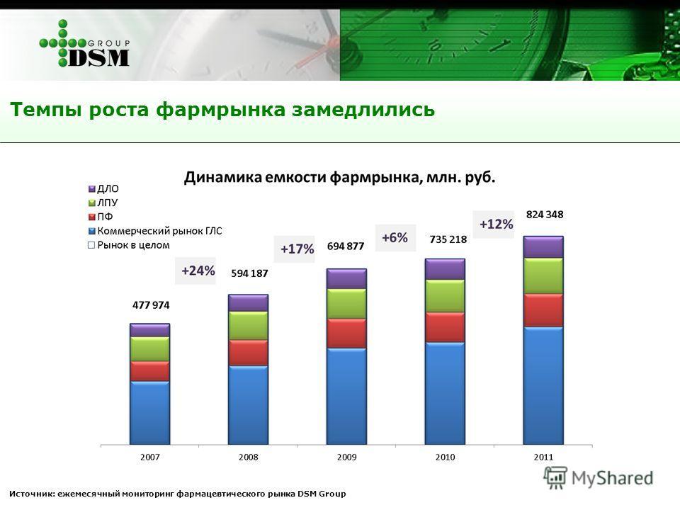Темпы роста фармрынка замедлились Источник: ежемесячный мониторинг фармацевтического рынка DSM Group