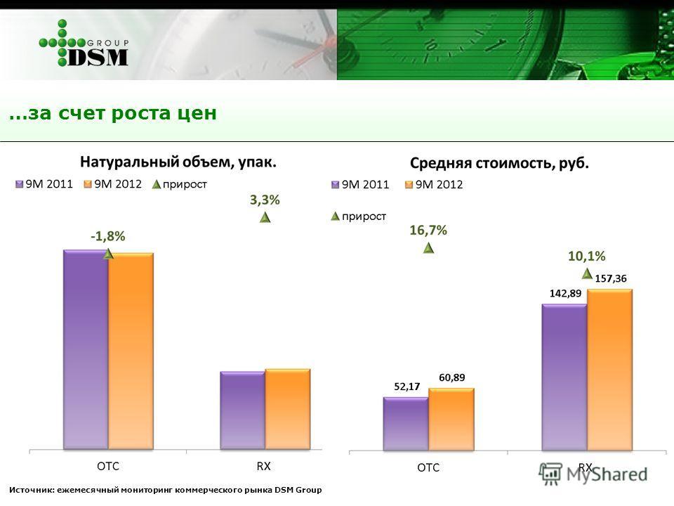 …за счет роста цен Источник: ежемесячный мониторинг коммерческого рынка DSM Group