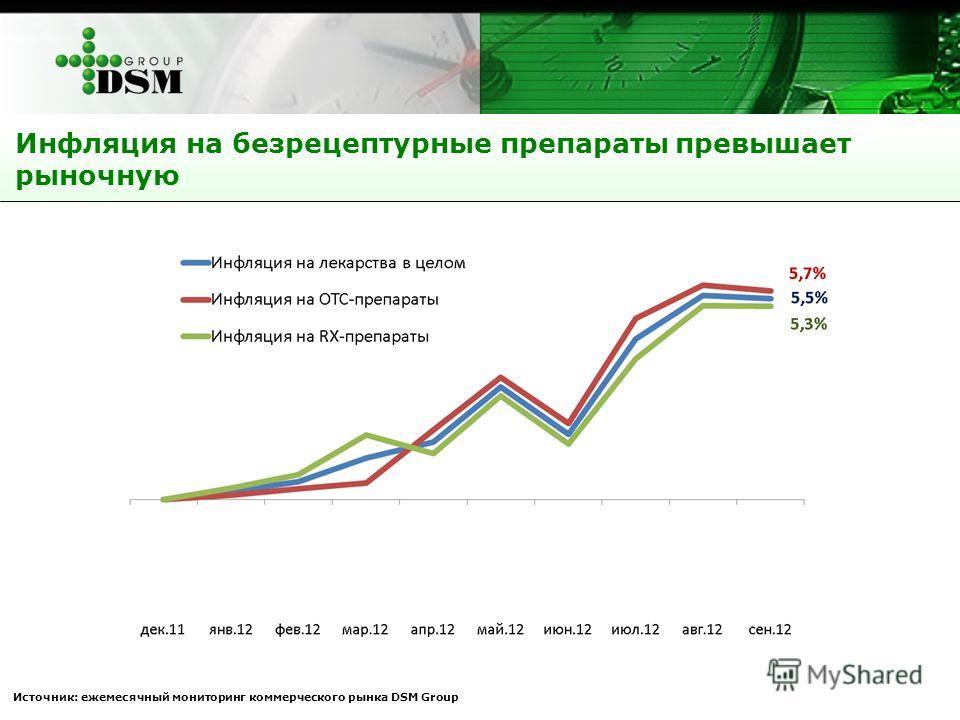 Инфляция на безрецептурные препараты превышает рыночную Источник: ежемесячный мониторинг коммерческого рынка DSM Group