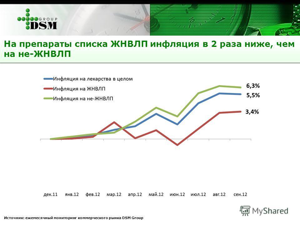 На препараты списка ЖНВЛП инфляция в 2 раза ниже, чем на не-ЖНВЛП Источник: ежемесячный мониторинг коммерческого рынка DSM Group