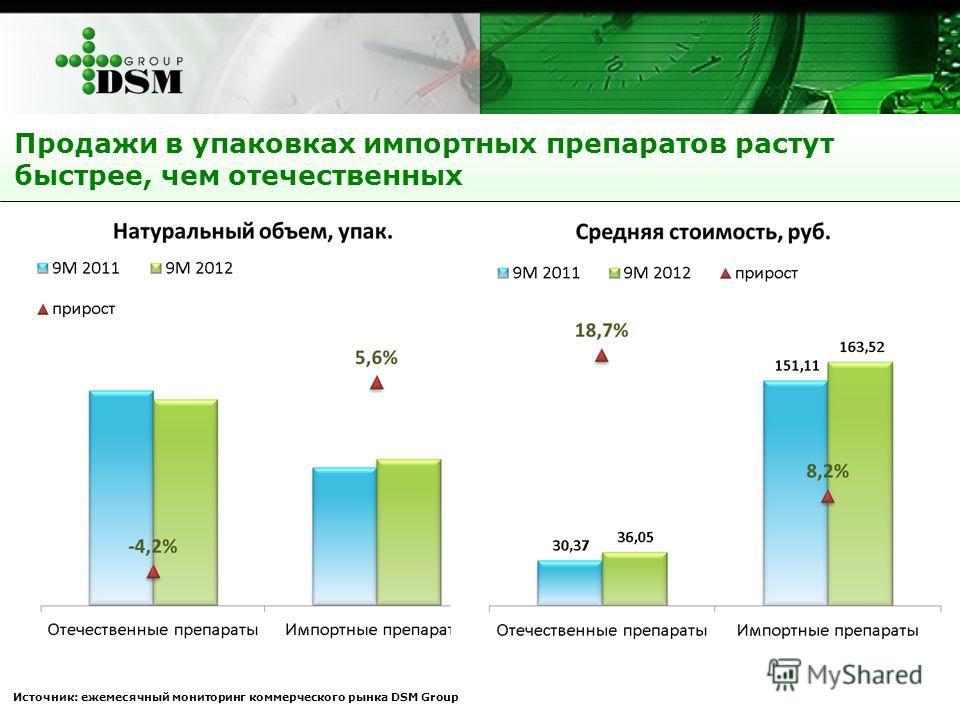 Продажи в упаковках импортных препаратов растут быстрее, чем отечественных Источник: ежемесячный мониторинг коммерческого рынка DSM Group
