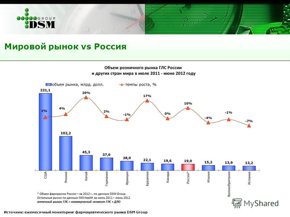 Мировой рынок vs Россия Источник: ежемесячный мониторинг фармацевтического рынка DSM Group