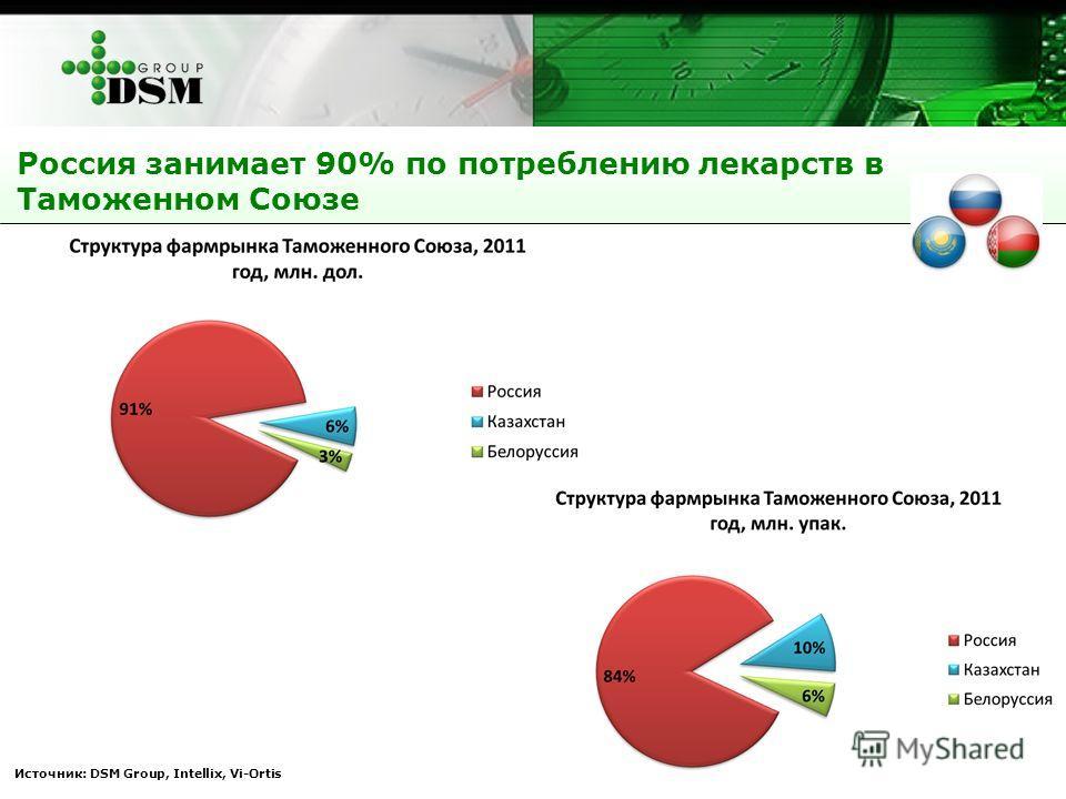 Источник: DSM Group, Intellix, Vi-Ortis Россия занимает 90% по потреблению лекарств в Таможенном Союзе