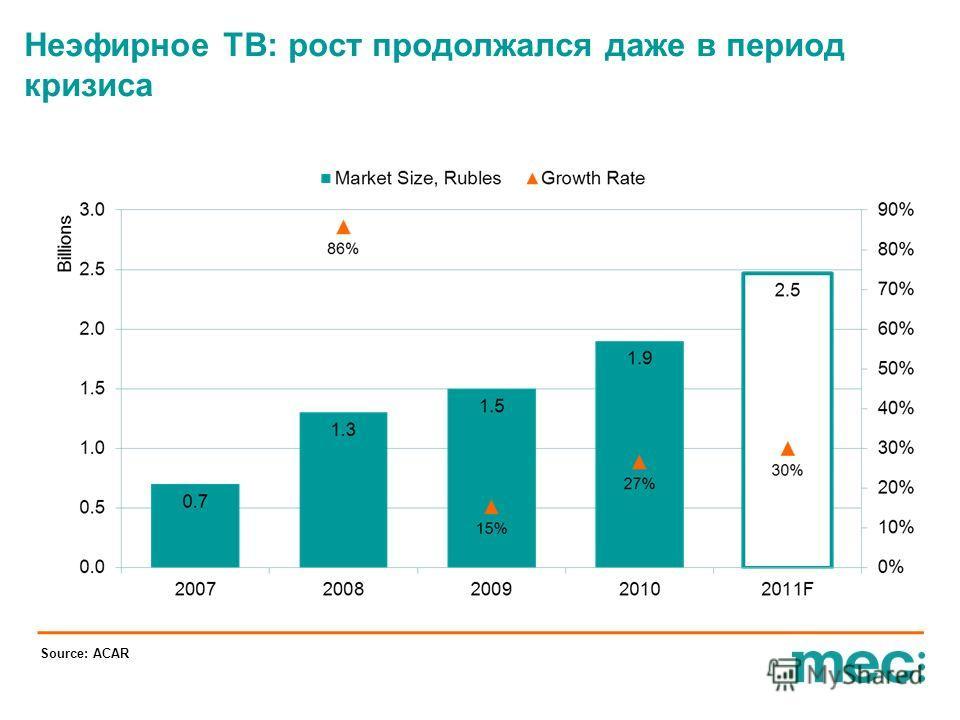 Неэфирное ТВ: рост продолжался даже в период кризиса Source: ACAR