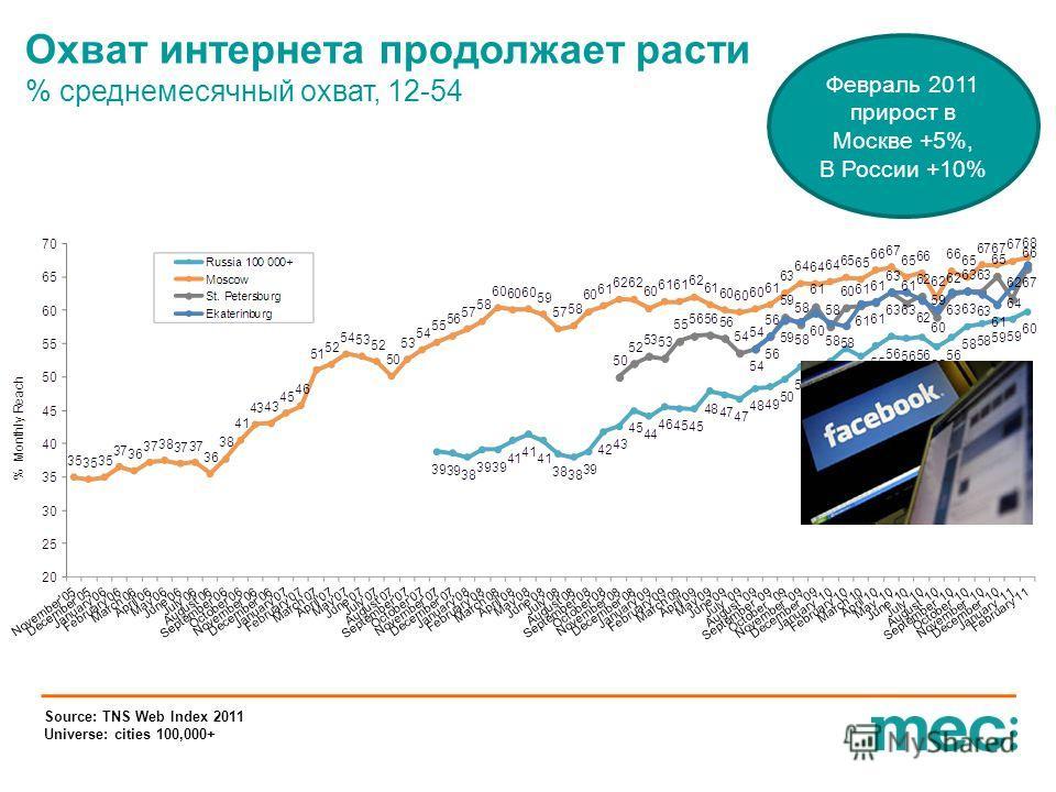 Source: TNS Web Index 2011 Universe: cities 100,000+ Охват интернета продолжает расти % среднемесячный охват, 12-54 Февраль 2011 прирост в Москве +5%, В России +10%