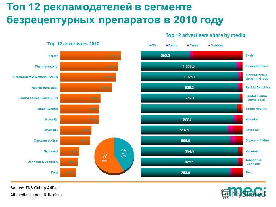 All media spends, RUR (000) Топ 12 рекламодателей в сегменте безрецептурных препаратов в 2010 году
