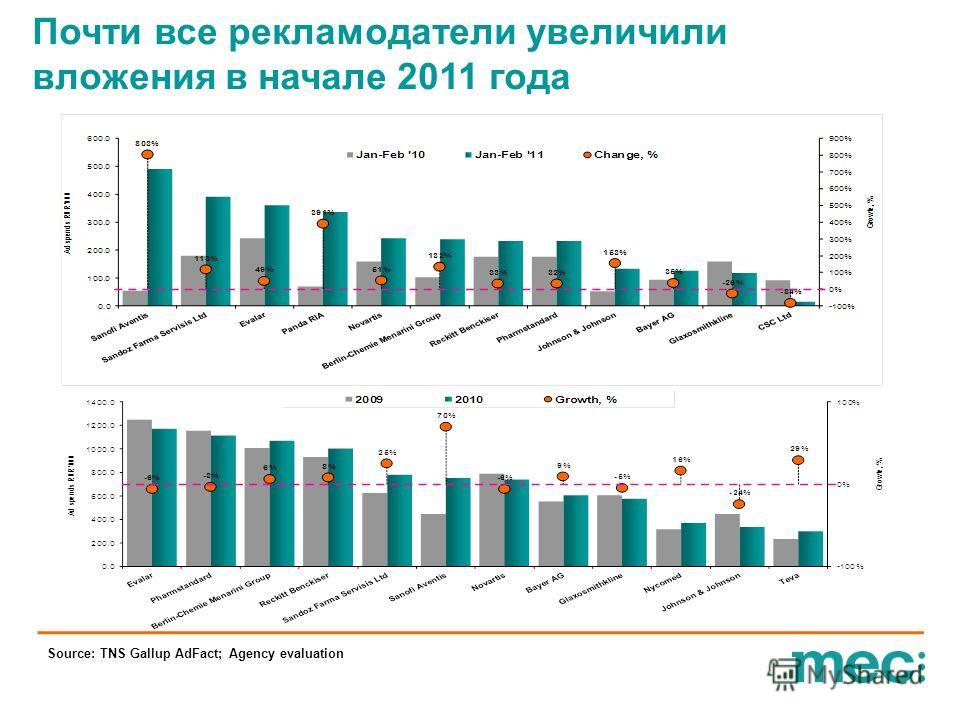 Source: TNS Gallup AdFact; Agency evaluation Почти все рекламодатели увеличили вложения в начале 2011 года