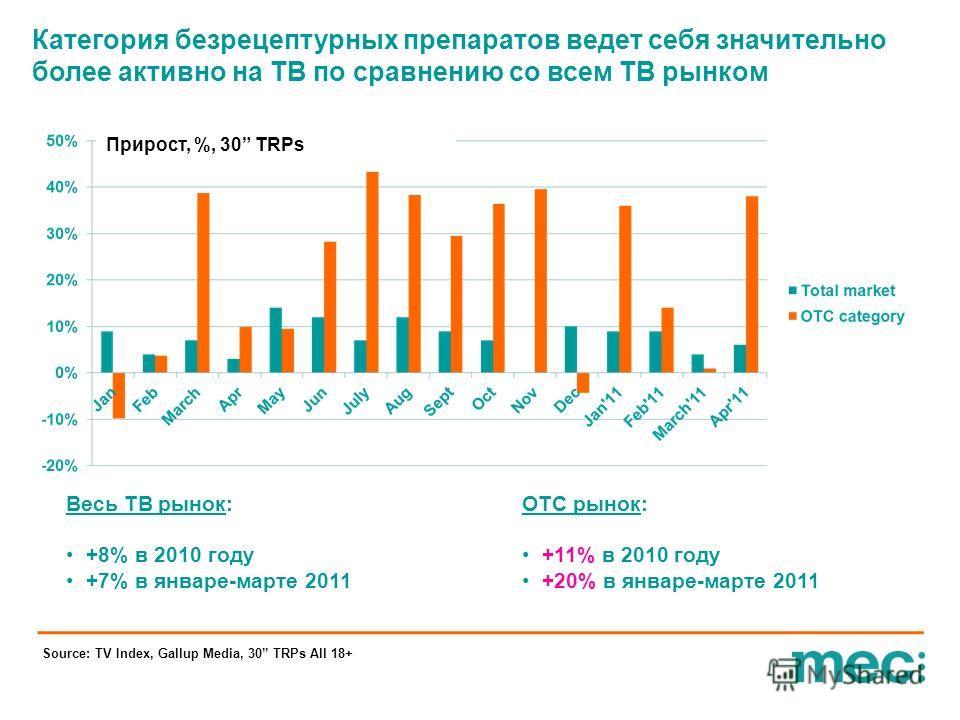 Категория безрецептурных препаратов ведет себя значительно более активно на ТВ по сравнению со всем ТВ рынком Весь ТВ рынок: +8% в 2010 году +7% в январе-марте 2011 ОТС рынок: +11% в 2010 году +20% в январе-марте 2011 Source: TV Index, Gallup Media,