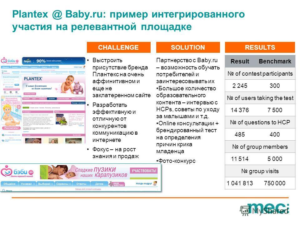 Plantex @ Baby.ru: пример интегрированного участия на релевантной площадке CHALLENGESOLUTIONRESULTS Выстроить присутствие бренда Плантекс на очень аффинитивном и еще не заклатеренном сайте Разработать эффективную и отличную от конкурентов коммуникаци