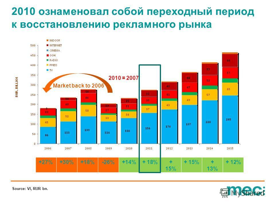2010 ознаменовал собой переходный период к восстановлению рекламного рынка +27%+30%+18%-26%+14%+ 18%+ 15% + 13% + 12% Source: VI, RUR bn. Market back to 2006 2010 = 2007