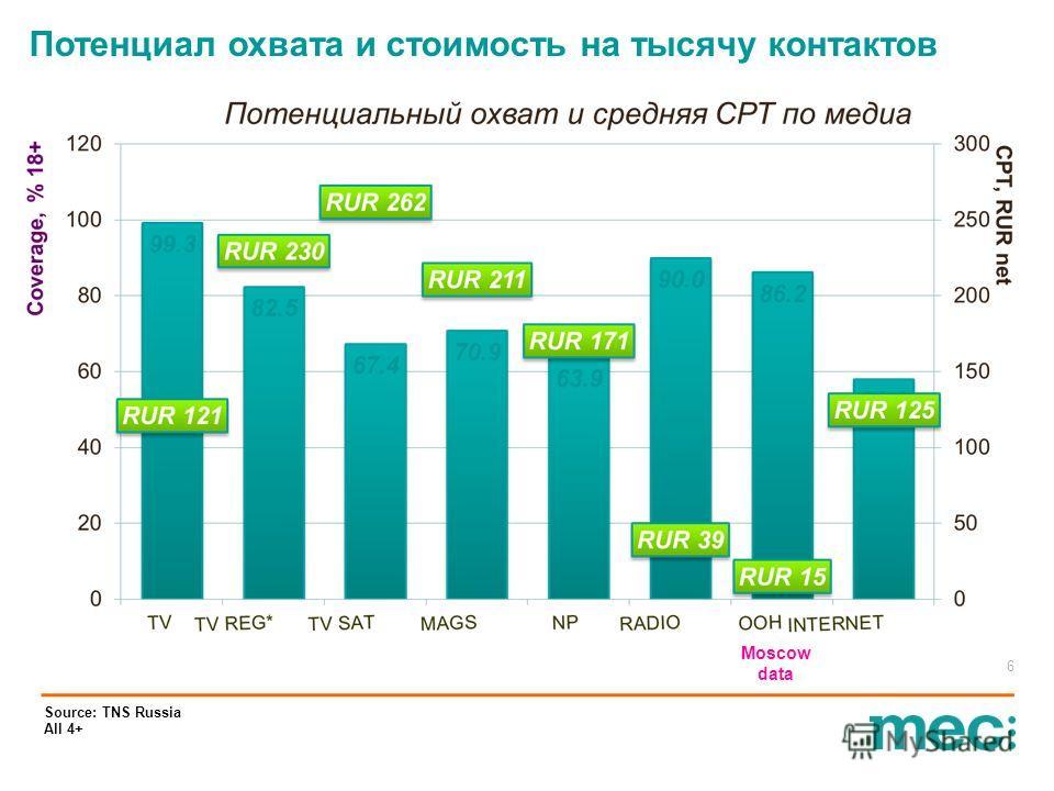 Потенциал охвата и стоимость на тысячу контактов 6 Source: TNS Russia All 4+ Moscow data