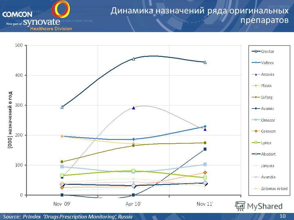 Healthcare Division 10 Динамика назначений ряда оригинальных препаратов Source: PrIndex Drugs Prescription Monitoring, Russia