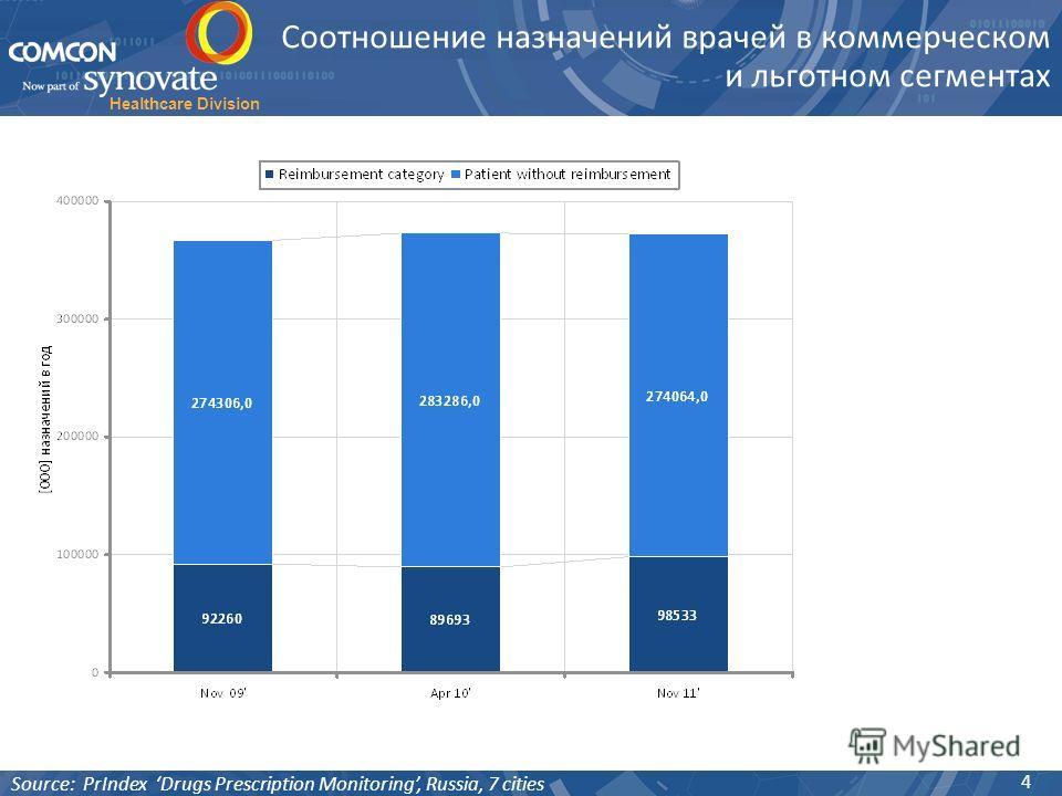 Healthcare Division Соотношение назначений врачей в коммерческом и льготном сегментах 4 Source: PrIndex Drugs Prescription Monitoring, Russia, 7 cities