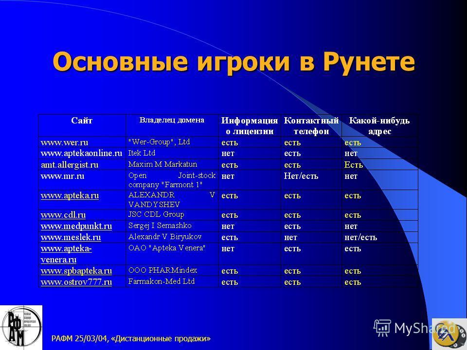РАФМ 25/03/04, «Дистанционные продажи» Основные игроки в Рунете