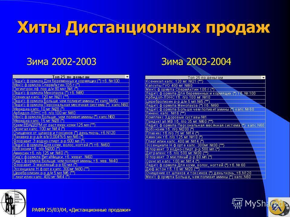 РАФМ 25/03/04, «Дистанционные продажи» Хиты Дистанционных продаж Зима 2002-2003Зима 2003-2004