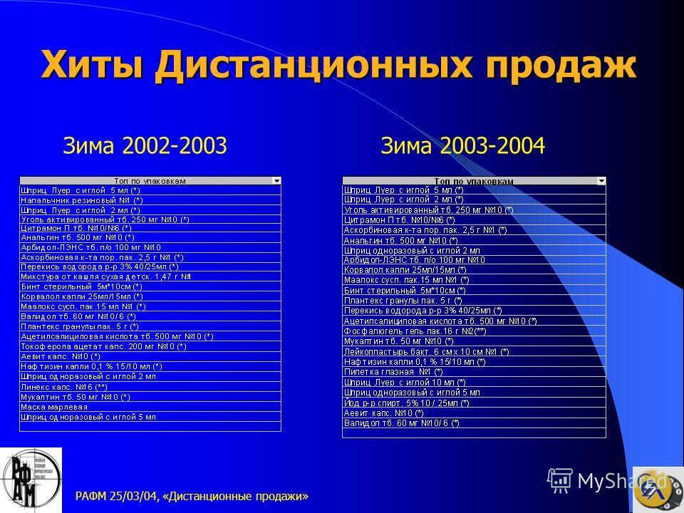 РАФМ 25/03/04, «Дистанционные продажи» Зима 2002-2003Зима 2003-2004 Хиты Дистанционных продаж